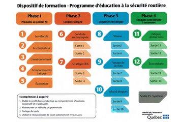 ÉCOLE DE CONDUITE MÉLISSA à Anjou: Ecole de conduite
