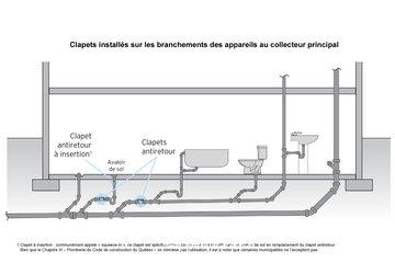 Construction Chronos à LeMoyne: Endroits d'installation de clapets anti retour